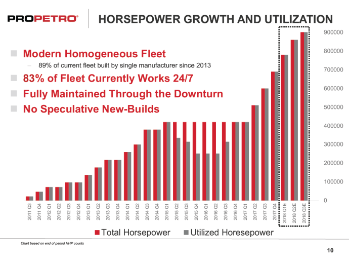 ProPetro Profitable in 2017, Approaches One Million HHP