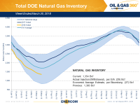 Weekly Gas Storage: Winter Draw Nearing the Bottom