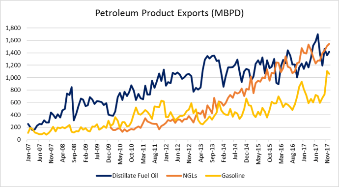 Refined Products Are the Silent Majority of U.S. Petroleum Exports