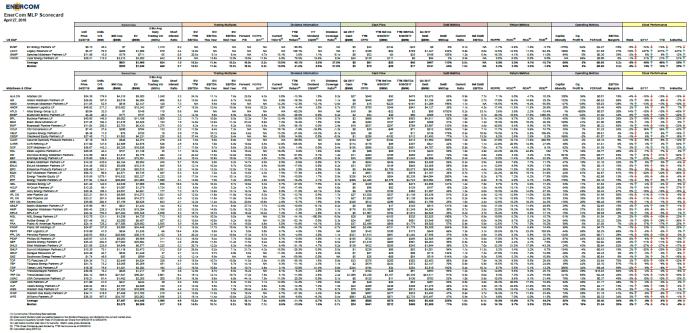 EnerCom's MLP Scorecard – April 30 2018