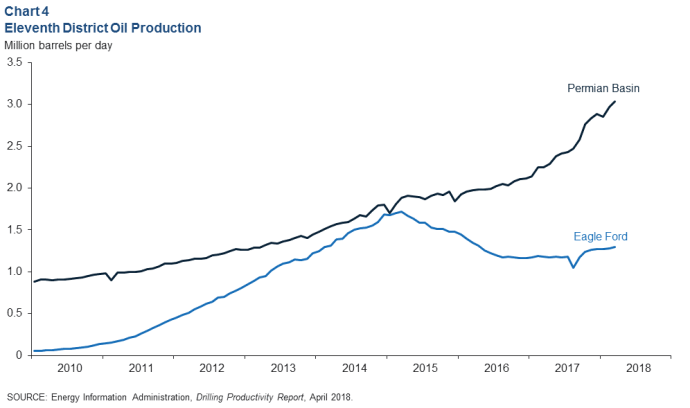 Texas Oil and Gas Employment at Highest Level Since 2015