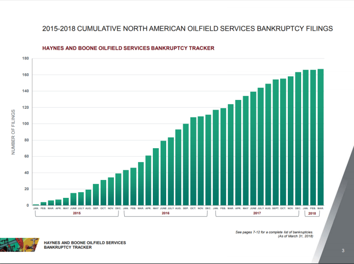Oilfield Services, Midstream Bankruptcies
