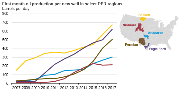 Highest Average Oil IP Rate in 2017 is Not in Texas