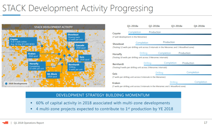Devon Follows Its Massive Wells with Multi-Zone Mega-Projects in STACK and Delaware