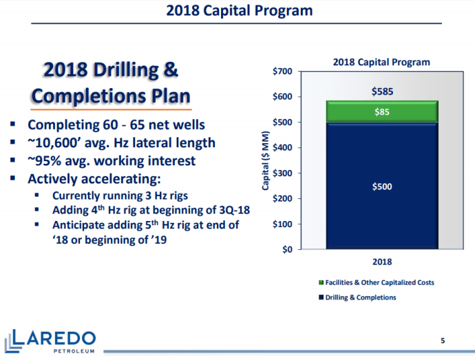 Laredo Producing Record Oil, but Grapples with Midland Price Differentials