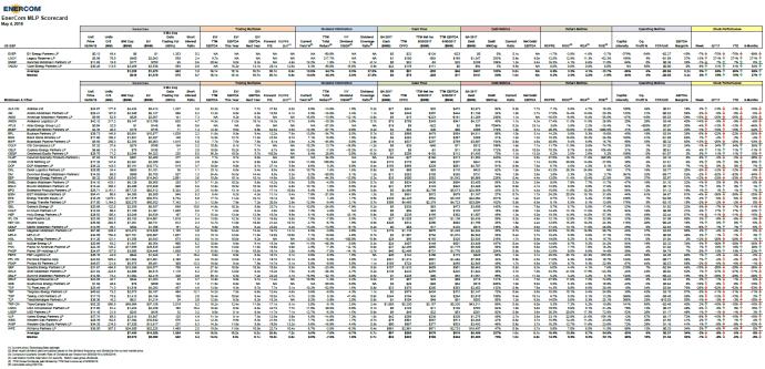 EnerCom's MLP Scorecard – May 7 2018