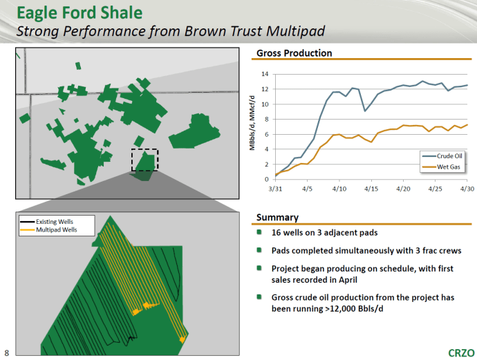 Carrizo Oil & Gas Expects Production to Near 60 MBOEPD in 2018