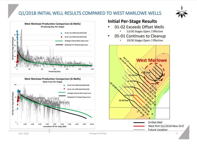 Strategic Oil & Gas to Present at EnerCom's The Oil & Gas Conference® August 19-23, 2018