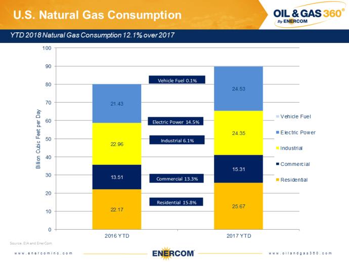 Weekly Gas Storage: Consistent Build