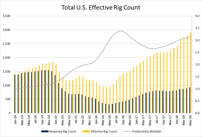 Effective Rig Count Approaches 3,000