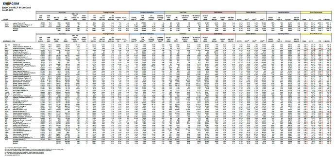 EnerCom's MLP Scorecard – July 2 2018