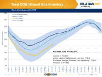 Weekly Gas Storage: Build Continues