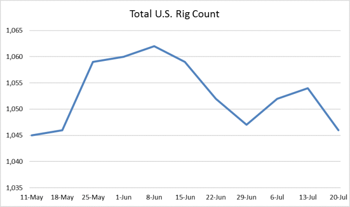 U.S. Rig Count Declines