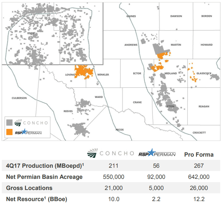 Concho Resources Becomes Biggest Fish In The Permian Sea