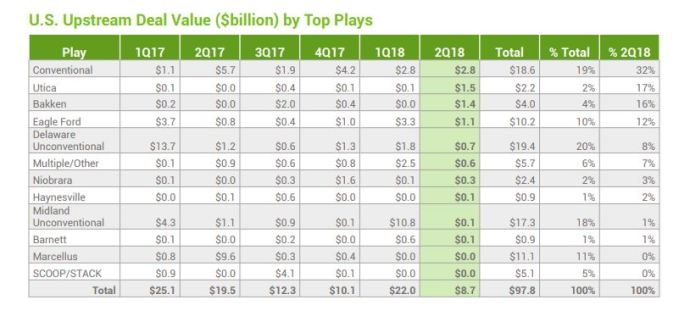 Dramatic Increase in Upstream M&A Seen for H2 2018