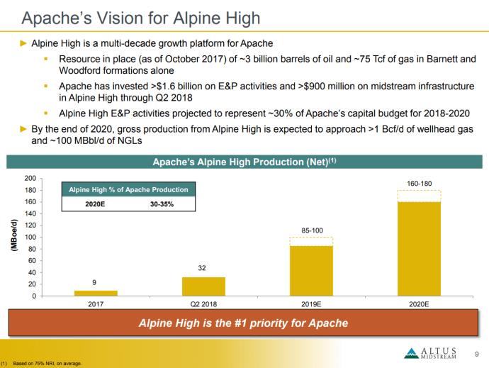 Permian Power: Apache and Kayne Anderson Birth a $3.5-Billion Midstream Corporation