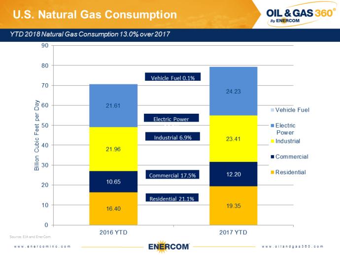 Weekly Gas Storage: Standard Build