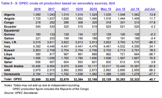 OPEC Output Up Despite Saudi Drop