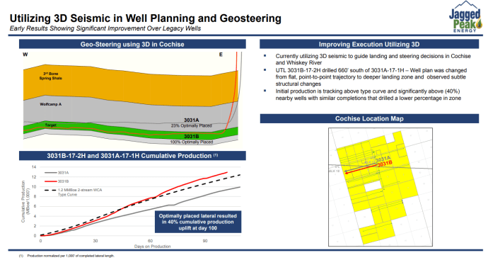 Jagged Peak Boosts Oil Guidance, CapEx