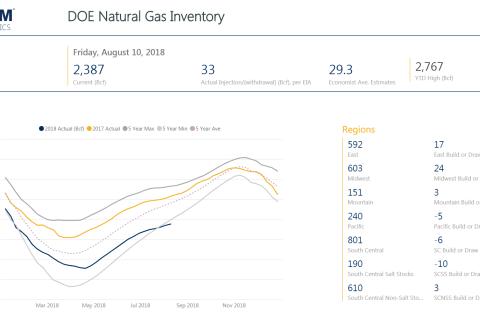 Weekly Gas Storage: Modest Build