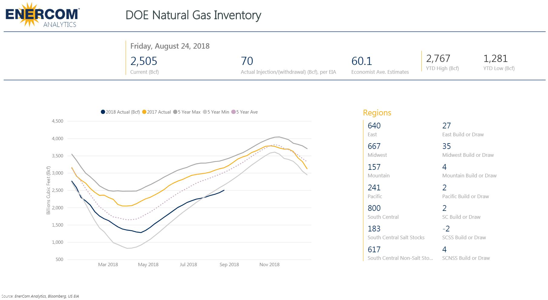 Natural Gas Weekly Inventory