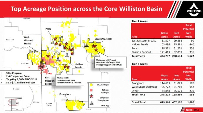 Whiting Petroleum Corporation to Present at The Oil and Gas Conference
