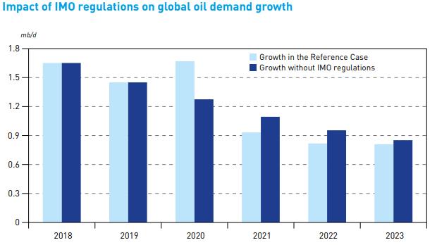 Marine Fuel Regs Will Spur Higher Oil Demand in 2020