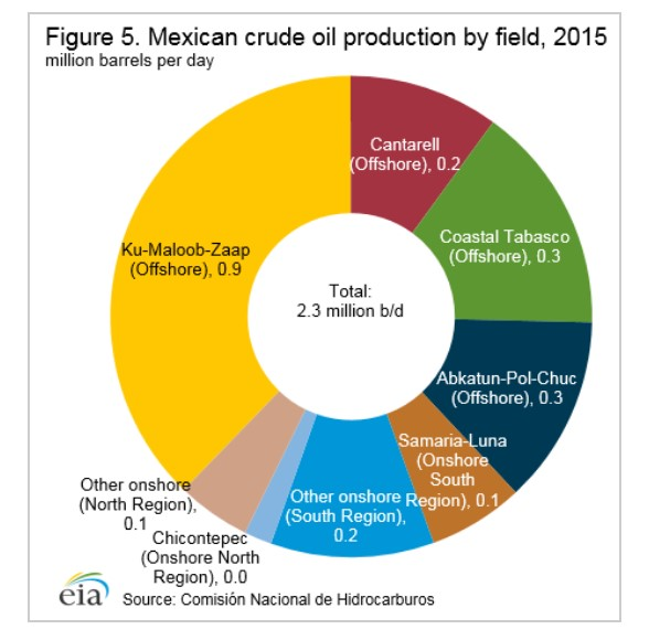 After December Will Mexico's Energy Sector Rise or Fall?