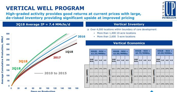 Ultra Petroleum Pad drilling program for Pinedale vertical wells is lowering costs - Oil & Gas 360
