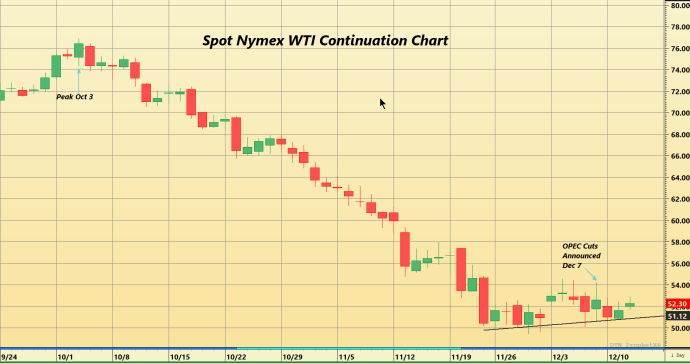 DTN world oil graphic
