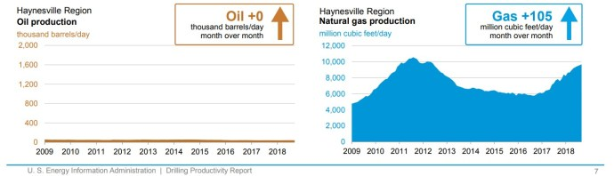Oil & Gas 360 - Natural Gas Giant Haynesville Shale - Oil Production Gas Production Haynesville