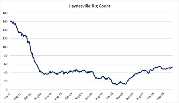 Oil & Gas 360 - Natural Gas Giant Haynesville Shale - Rig Count Baker Hughes Haynesville
