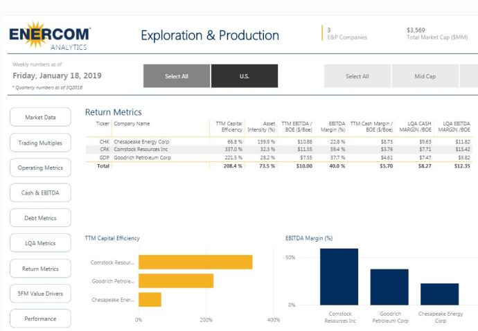 Oil & Gas 360 - Natural Gas Giant Haynesville Shale - EnerCom return metrics for operators