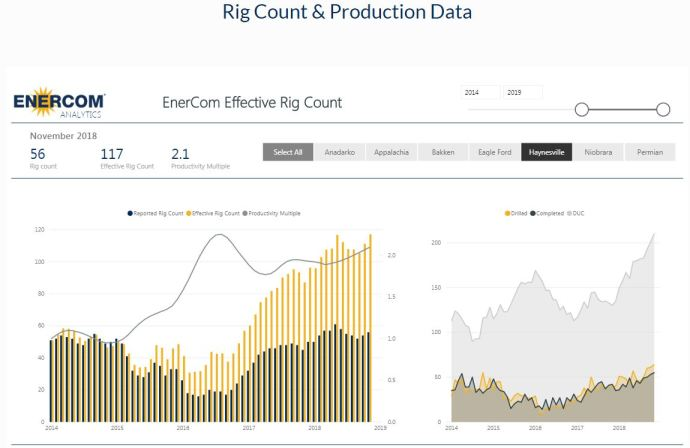 Oil & Gas 360 - Natural Gas Giant Haynesville Shale EnerCom effective rig count Haynesville