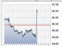 Oil Jumps as Saudis Cut Exports