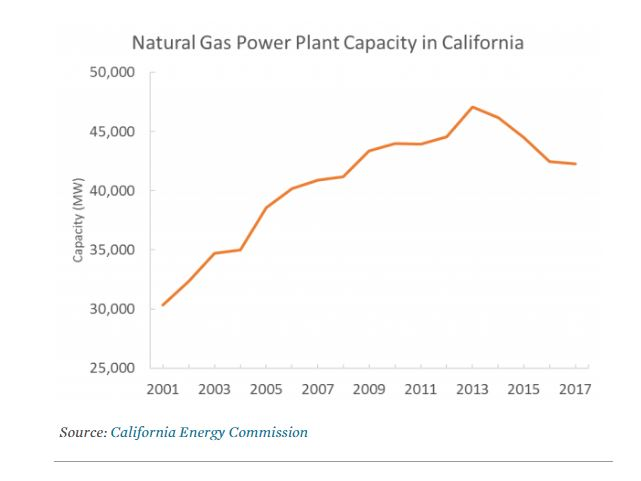 More Natural Gas Power Plant Retirements in California - Oil & Gas 360