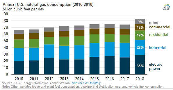 Electricity Drove Record U.S. Gas Demand in 2018