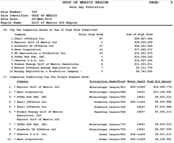 Latest Federal Lease Sale in the Gulf of Mexico Draws $244.3 Million in High Bids - Oil & Gas 360