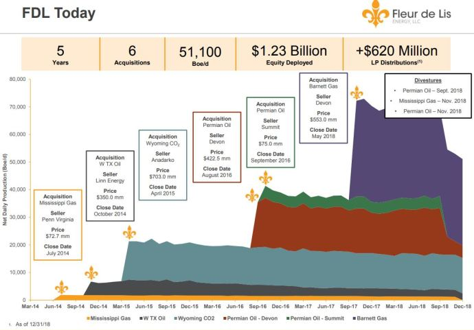 Fleur de Lis Private Capital - Oil and Gas Funding is Evolving: An Oil & Gas 360® Special Report