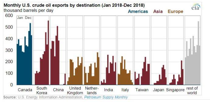Export Bonanza: the U.S. Exported 2 Million Barrels per Day of Crude Oil in 2018 to 42 Destinations - Oil & Gas 360