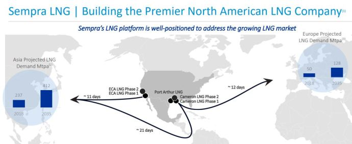 North America's Planned West Coast LNG Export Project Checks a Box