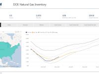 Weekly Gas Storage: Large Build