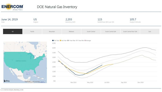 Weekly Gas Storage: Inventories Grow by 115 Bcf - Oil & Gas 360