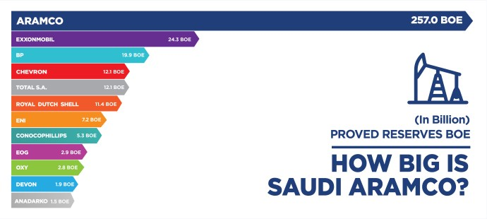 How Big is Saudi Aramco? - Oil & Gas 360