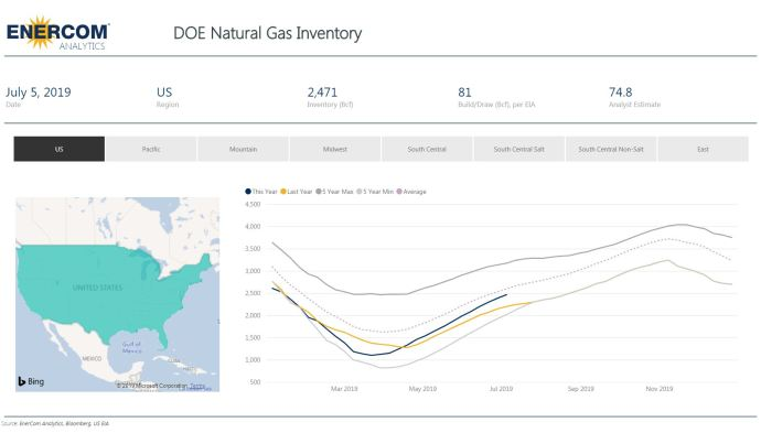 Weekly Gas Storage: 81 Bcf Build - Oil & Gas 360