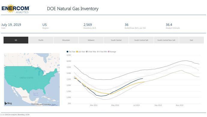 Weekly Gas Storage: 36 Bcf Build - Oil & Gas 360