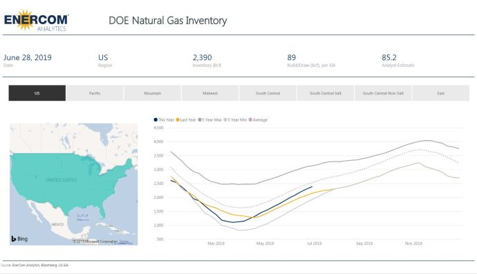 Weekly Gas Storage: Inventories Build Again - Oil & Gas 360