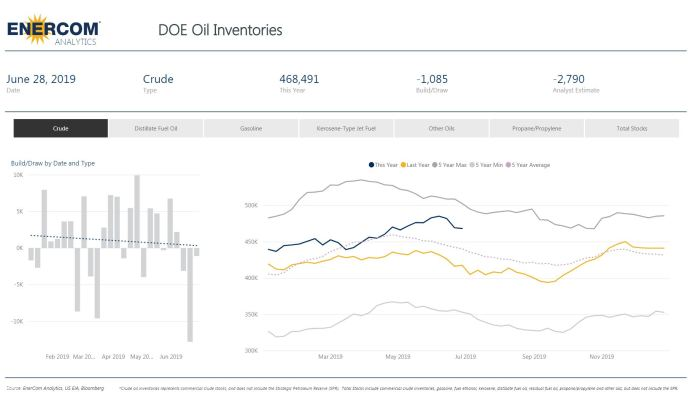 Crude Oil Inventories Drop Again - Oil & Gas 360