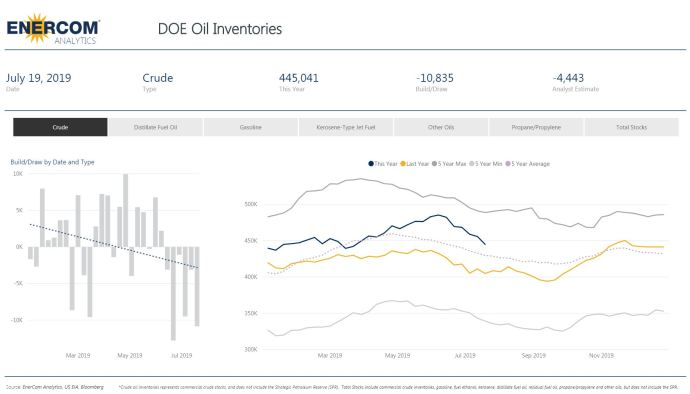 Crude Oil Inventories Drop by Over Twice What Analysts Estimated - Oil & Gas 360
