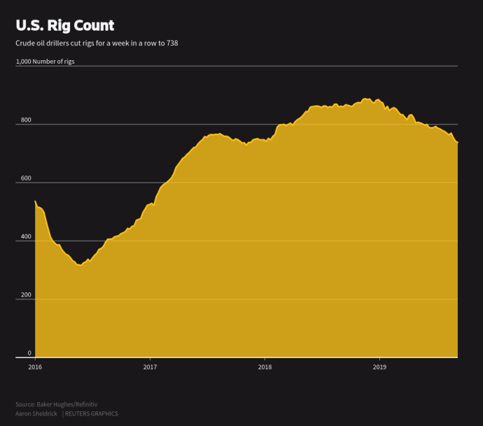US Rig Count - Oil and Gas 360